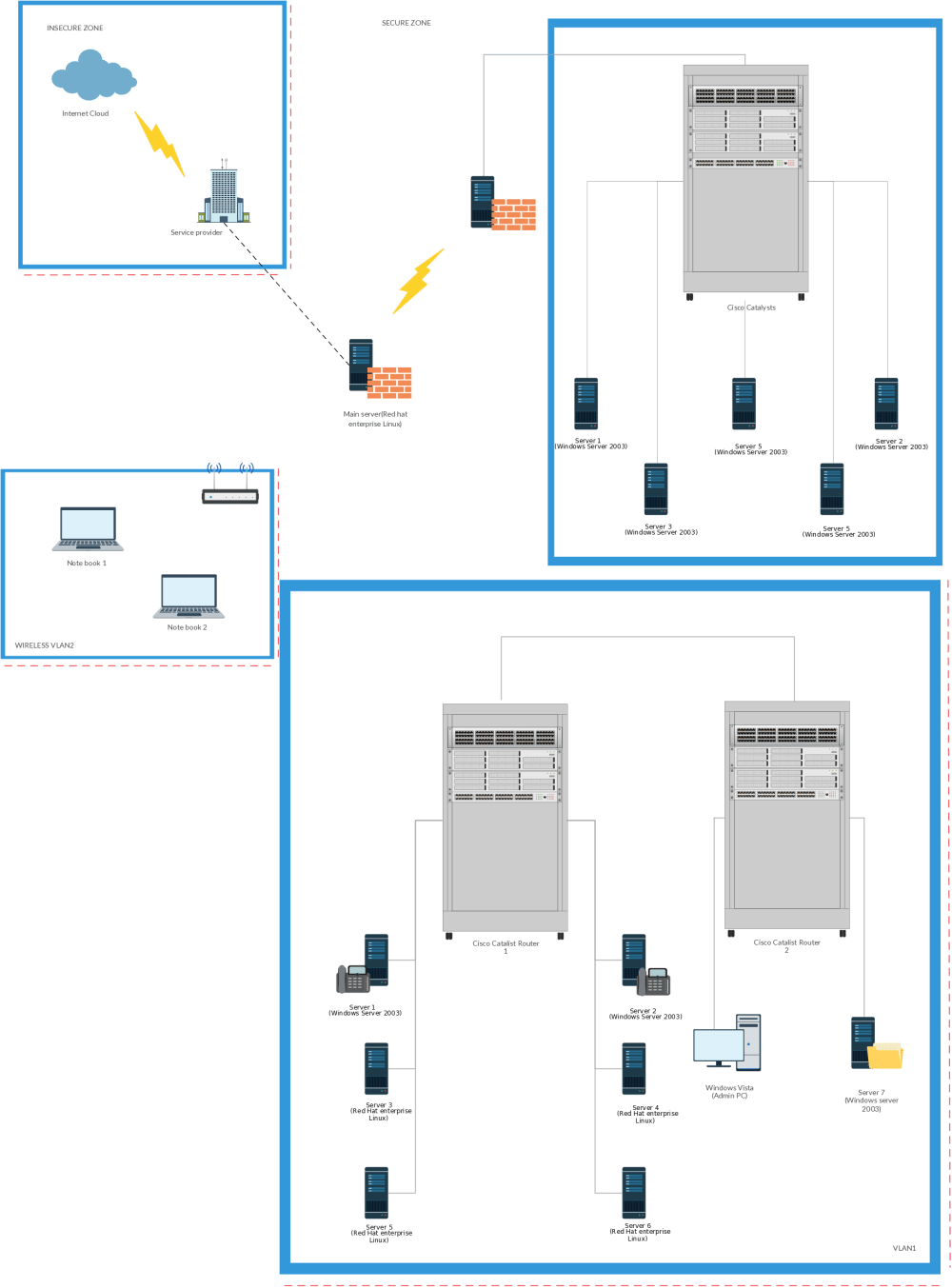 medium resolution of vlan network diagram template