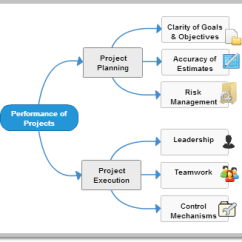 Types Of Network Diagrams In Project Management Wiring Diagram For Contactor Examples Drawn Using Creately Overview Mind Map