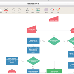 Free Tool To Create Sequence Diagram Uml Open Source Flowchart Maker Easily Draw Flowcharts Online With Tools And Templates Beautiful