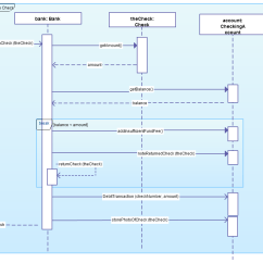 Uml Sequence Diagram Alternate Flow 2007 F150 5 4 Wiring Combined Fragments In Diagrams Model Execution Logic And More