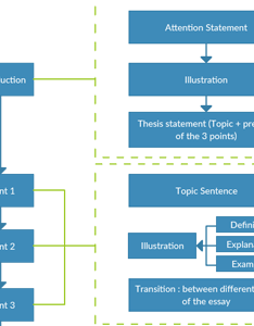 Essay writing process flowchart also software online for superfast flow diagrams creately rh