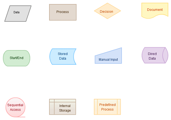 process flow diagram symbols chart double pole wiring flowchart basics how to create flowcharts like a analysis few best practices in flowcharting