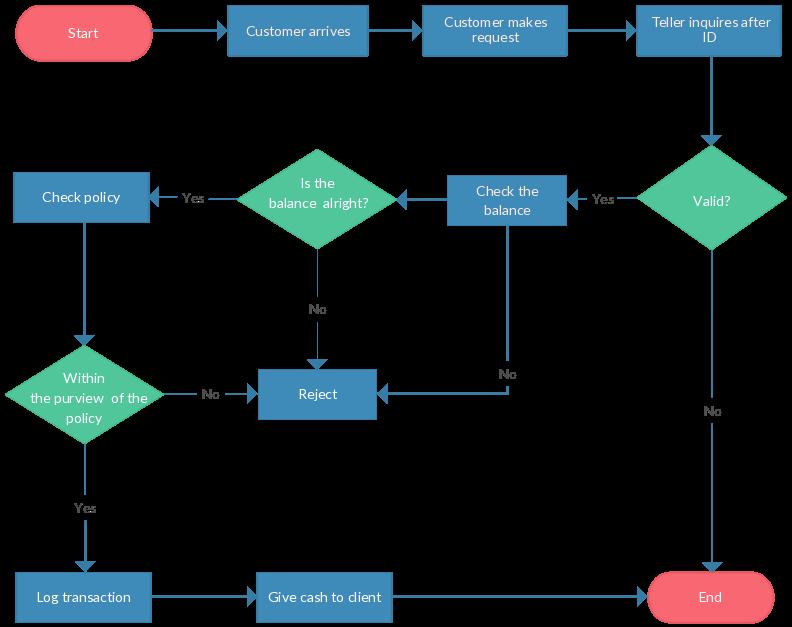 flowchart tutorial complete flowchart
