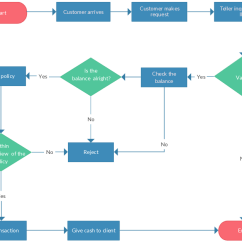 Information Flow Chart Diagram Paragon 8145 20 Defrost Timer Wiring Flowchart Tutorial Complete Guide With Examples Support Process Template From