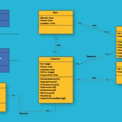 How To Create Erd Diagram 2008 Hyundai Santa Fe Wiring Class Relationships In Uml Explained With Examples