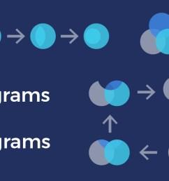 logic venn diagram example [ 1540 x 680 Pixel ]