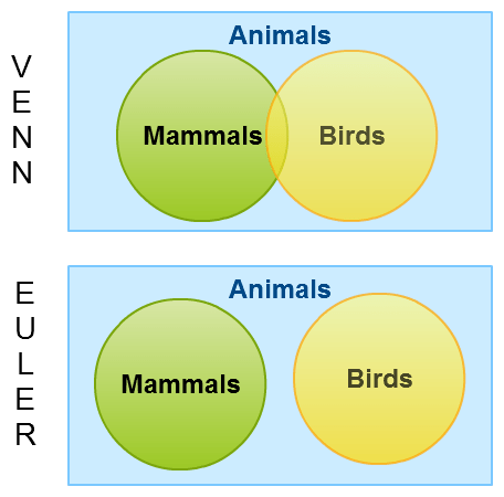 what is the definition of venn diagram sony car stereo speaker wiring diagrams vs euler explained with examples a simple example showing difference between