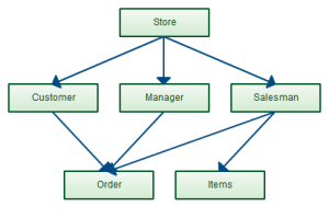 Data Modeling Tutorial: How to Design Databases Using Various Models