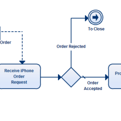 Diagram Example Business Process Modeling Notation Land Rover Freelander Parts Just Got Easier With Creately Get Started Instantly Using Our Model Templates
