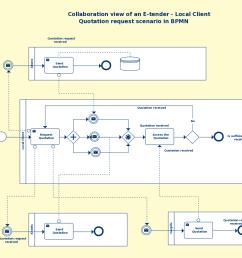 proces model diagram [ 1442 x 1158 Pixel ]
