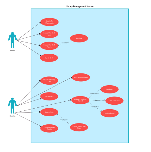 small resolution of use case templates to instantly create use case diagrams online creately blog