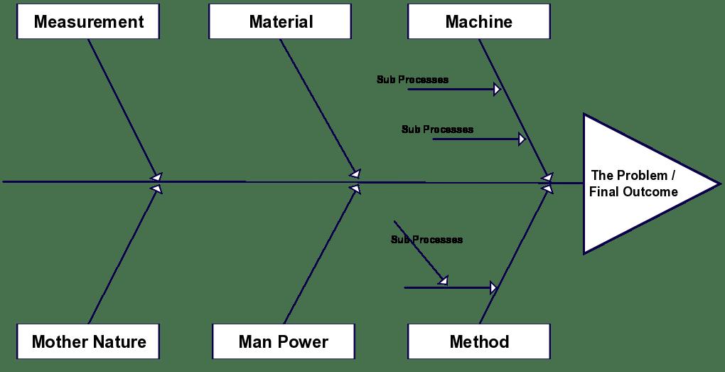 ishikawa fishbone diagram template 2003 mitsubishi lancer car radio stereo audio wiring templates aka cause and effect or charts