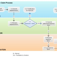 Diagram Example Business Process Modeling Notation Leviton Dryer Outlet Wiring Plete Diagrams Techniques Explained With Bpmn Swim Lanes