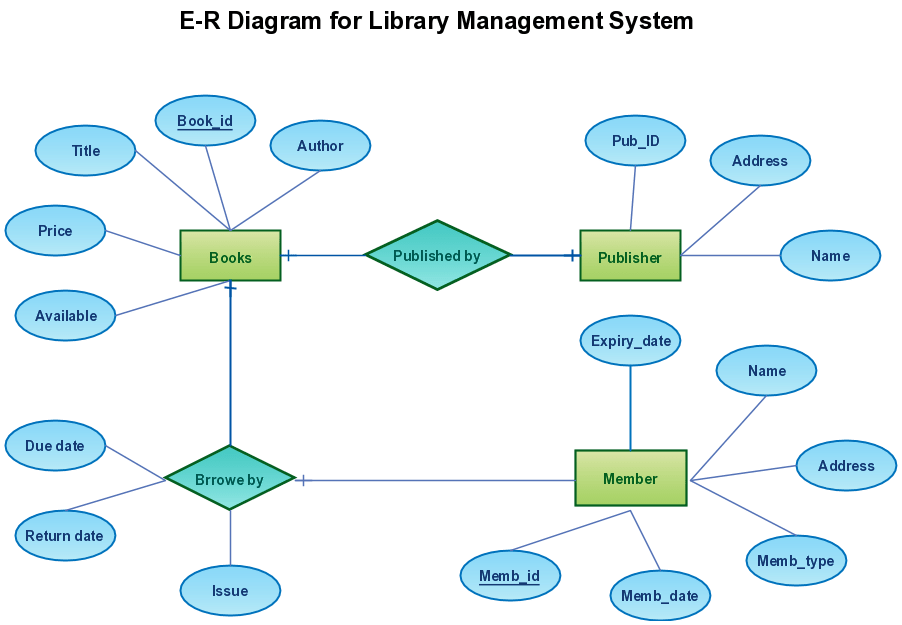 er diagram for library management system project farmall m wiring - creately blog