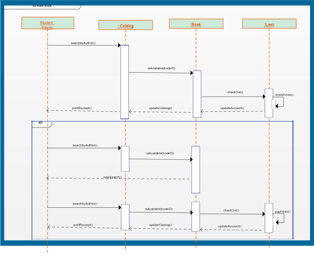 medium resolution of sequence diagram templates to instantly view object interactions creately blog