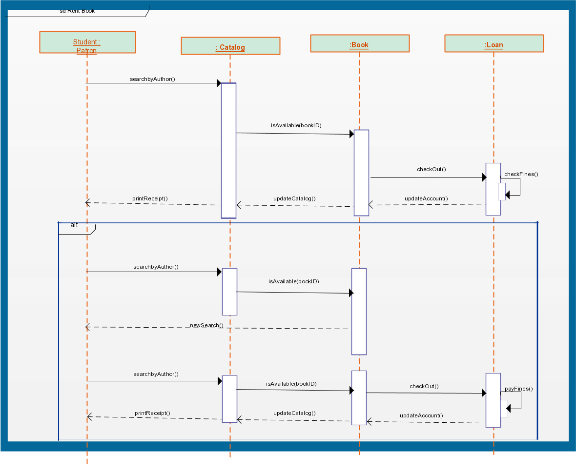hight resolution of sequence diagram templates to instantly view object interactions creately blog