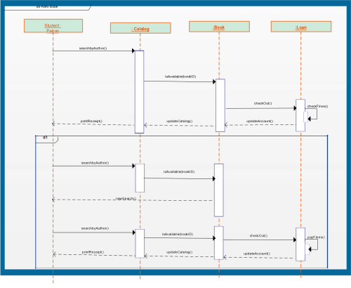 small resolution of sequence diagram templates to instantly view object interactions creately blog