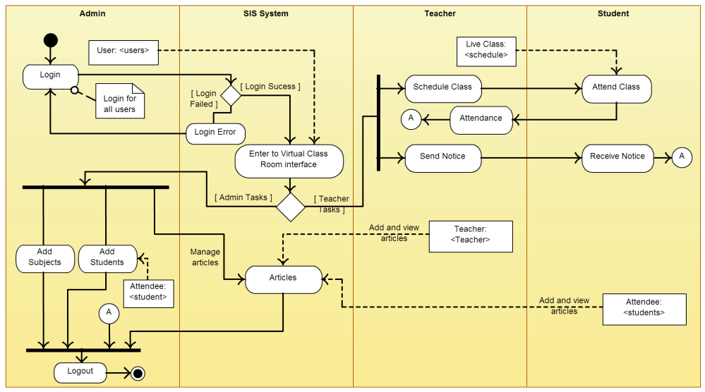 medium resolution of proces flow diagram hospital management system