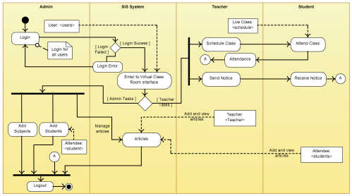 small resolution of proces flow diagram hospital management system