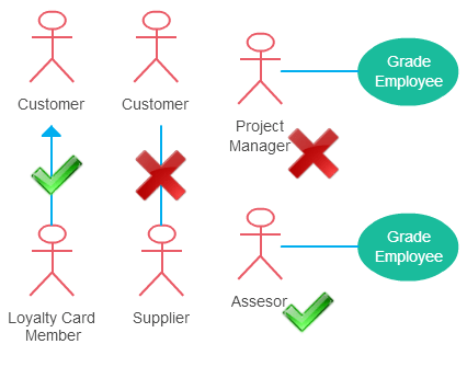 medium resolution of use case diagram guidelines for actor