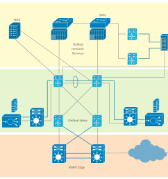 cisco data center fabric cisco network diagram templates [ 1234 x 764 Pixel ]