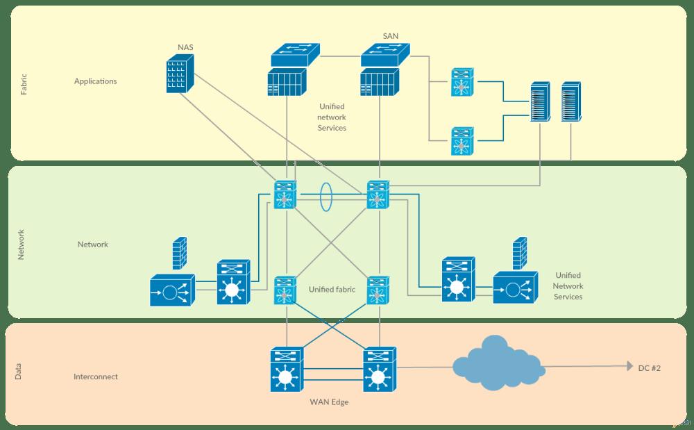 medium resolution of cisco data center fabric cisco network diagram templates