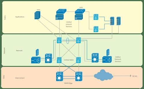 small resolution of cisco data center fabric cisco network diagram templates