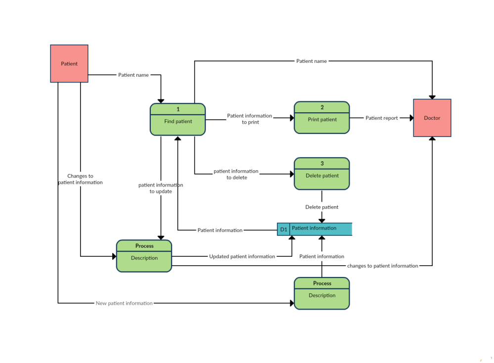 medium resolution of data flow diagram template of a patient information system