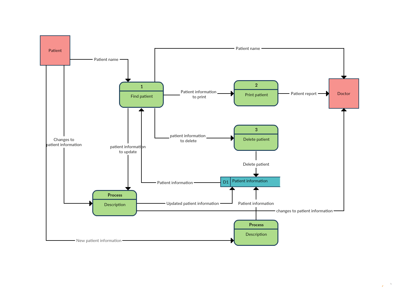 hight resolution of data flow diagram template of a patient information system