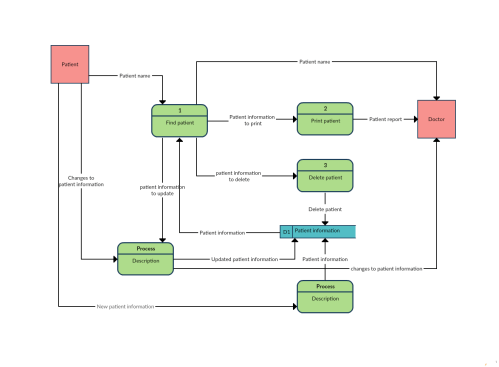 small resolution of data flow diagram template of a patient information system