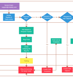 example process flowchart with swim lanes [ 1230 x 735 Pixel ]