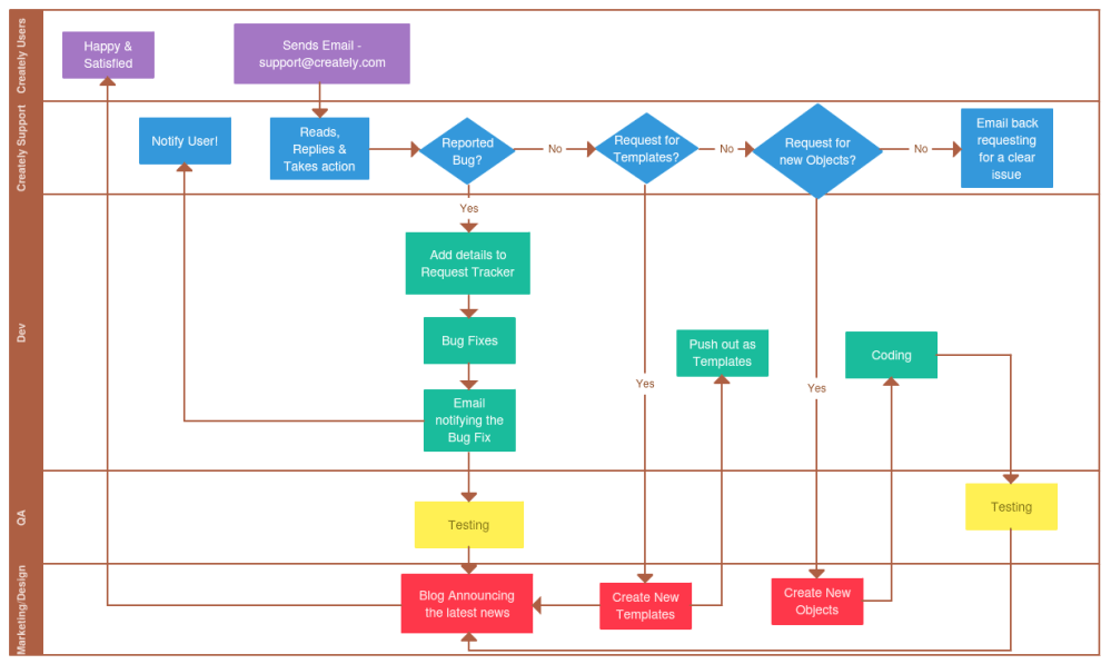 medium resolution of example process flowchart with swim lanes