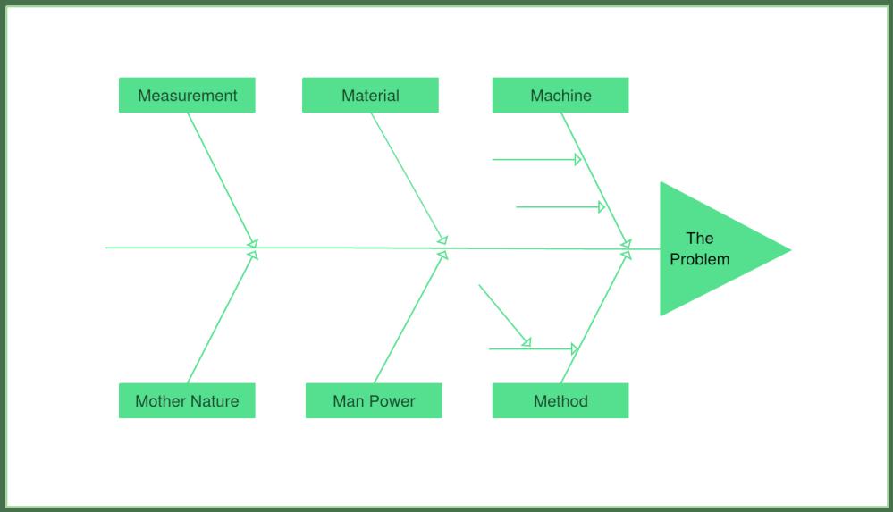 medium resolution of fishbone diagram example
