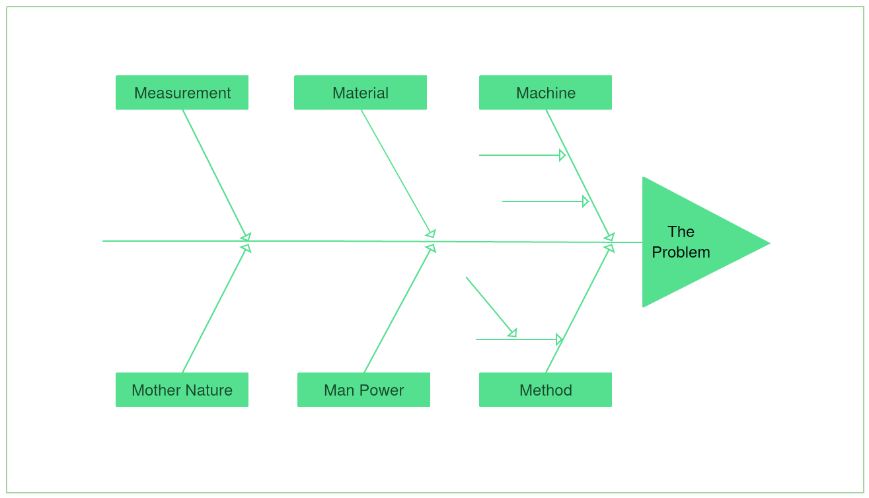 hight resolution of fishbone diagram example