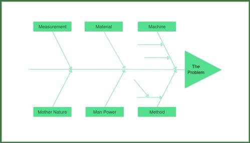 small resolution of fishbone diagram example