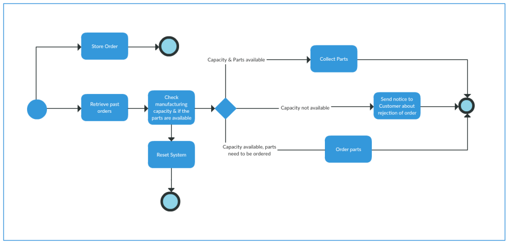 medium resolution of bpmn diagram example