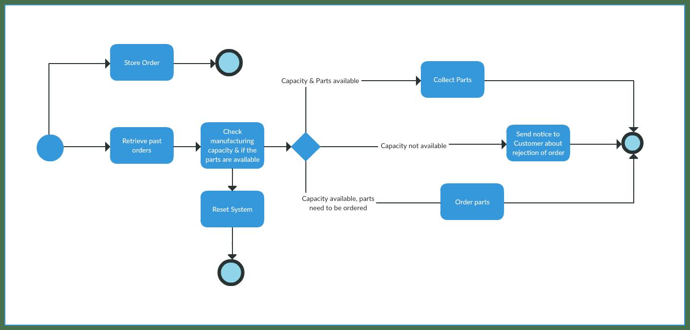 hight resolution of bpmn diagram example