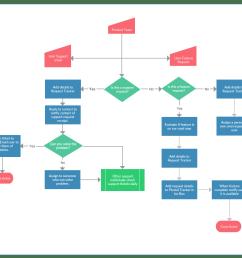 process map template 2 [ 1165 x 940 Pixel ]