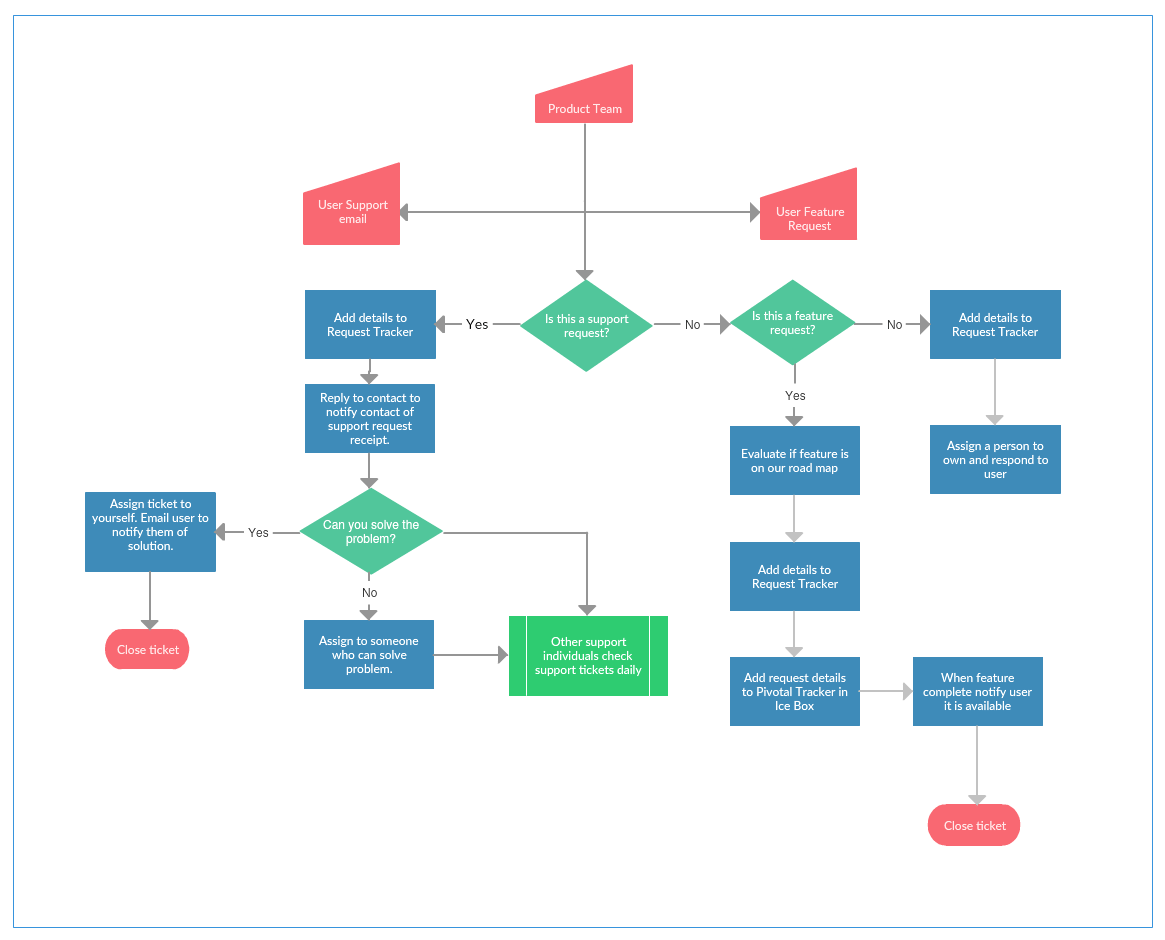 sales process flow diagram examples power flame burner wiring mapping guide a step by to creating