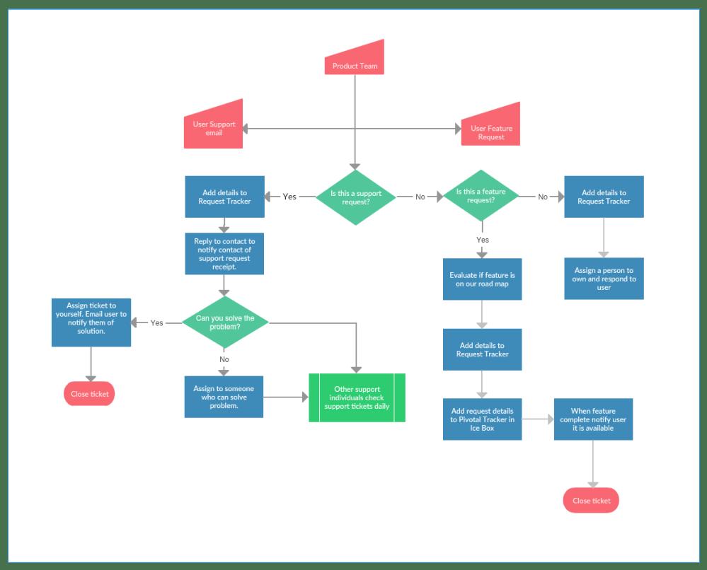 medium resolution of process map template 2