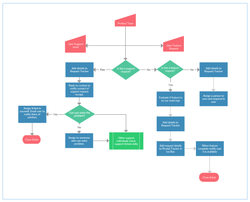 small resolution of process map template 2