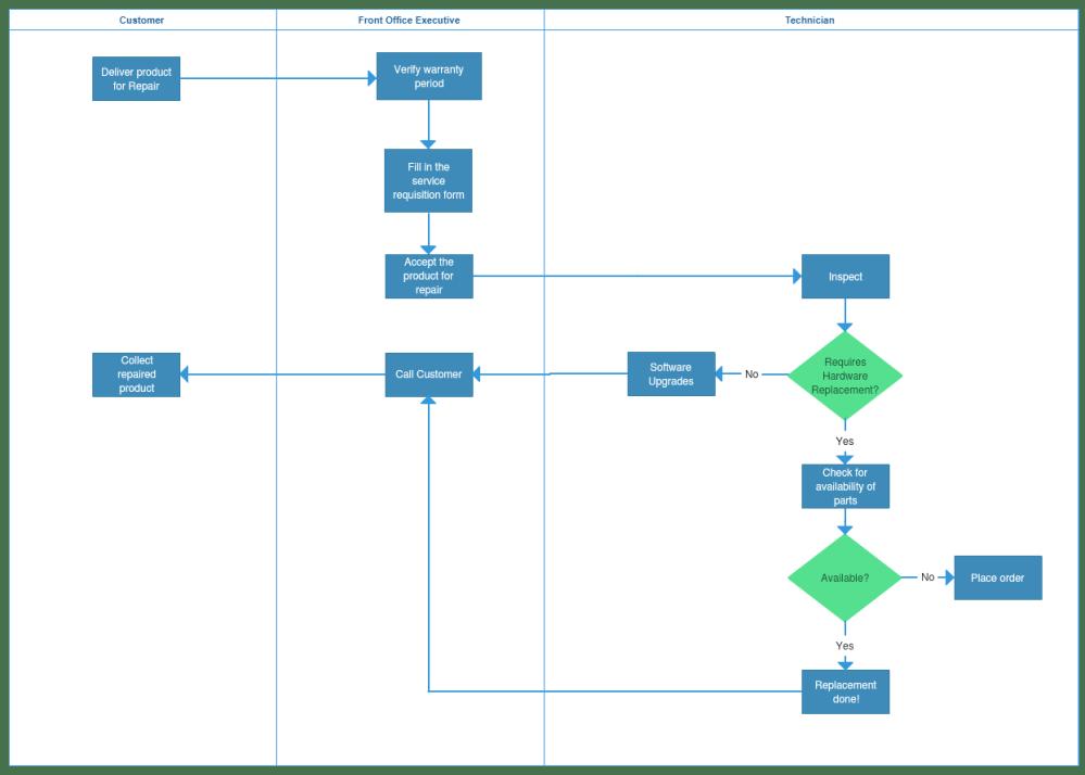 medium resolution of process map template 3