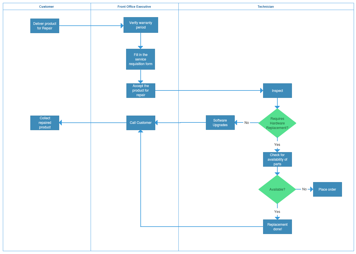 hight resolution of process map template 3