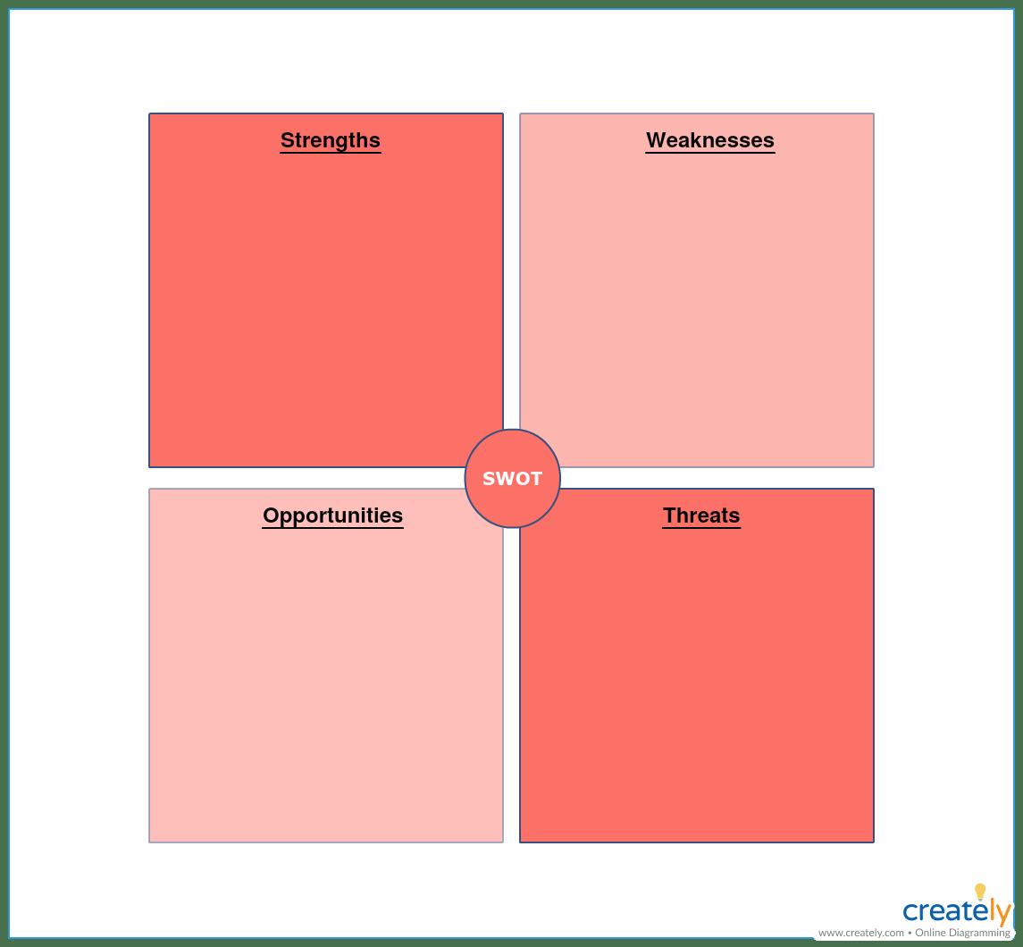Swot Analysis Template For Gap Analysis
