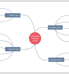 competitor and market analysis mind map [ 1245 x 700 Pixel ]