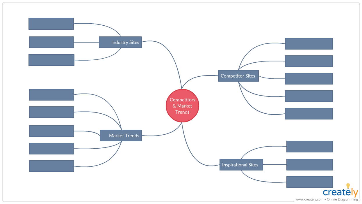 hight resolution of competitor and market analysis mind map