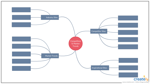 small resolution of competitor and market analysis mind map
