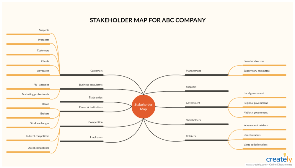 medium resolution of stakeholder map template