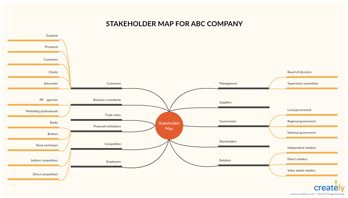 hight resolution of stakeholder map template