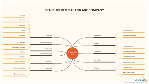 small resolution of stakeholder map template